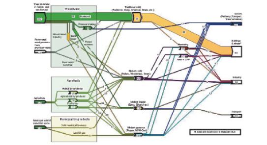 Ar4 Wgiii Chapter 4 Energy Supply 4 3 3 3 Biomass And Bioenergy