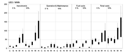 4 4 2 Cost analyses - AR4 WGIII Chapter 4: Energy Supply
